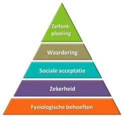 Maslow pyramide